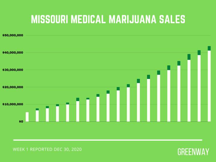 Missouri medical marijuana cannabis card sales