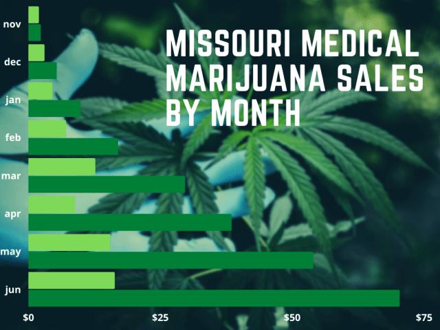 missouri medical marijuana monthly sales